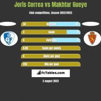Joris Correa vs Makhtar Gueye h2h player stats