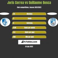 Joris Correa vs Guillaume Bosca h2h player stats
