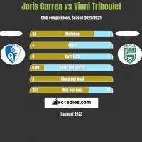 Joris Correa vs Vinni Triboulet h2h player stats