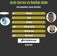 Joris Correa vs Bastian Badu h2h player stats