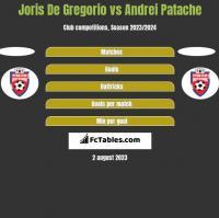 Joris De Gregorio vs Andrei Patache h2h player stats
