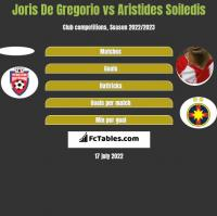 Joris De Gregorio vs Aristides Soiledis h2h player stats
