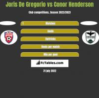 Joris De Gregorio vs Conor Henderson h2h player stats