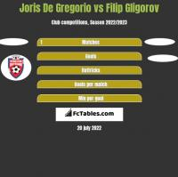 Joris De Gregorio vs Filip Gligorov h2h player stats
