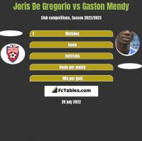 Joris De Gregorio vs Gaston Mendy h2h player stats