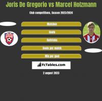 Joris De Gregorio vs Marcel Holzmann h2h player stats