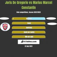 Joris De Gregorio vs Marius Marcel Constantin h2h player stats