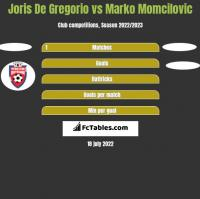 Joris De Gregorio vs Marko Momcilovic h2h player stats