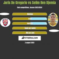 Joris De Gregorio vs Selim Ben Djemia h2h player stats