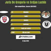 Joris De Gregorio vs Srdjan Luchin h2h player stats