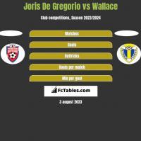 Joris De Gregorio vs Wallace h2h player stats