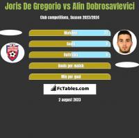 Joris De Gregorio vs Alin Dobrosavlevici h2h player stats