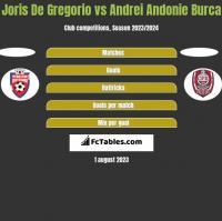 Joris De Gregorio vs Andrei Andonie Burca h2h player stats