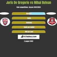 Joris De Gregorio vs Mihai Butean h2h player stats