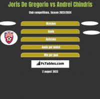 Joris De Gregorio vs Andrei Chindris h2h player stats