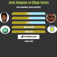 Joris Gnagnon vs Diego Carlos h2h player stats
