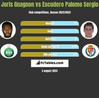 Joris Gnagnon vs Escudero Palomo Sergio h2h player stats