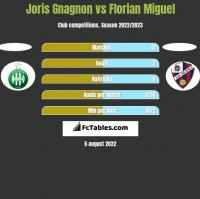 Joris Gnagnon vs Florian Miguel h2h player stats
