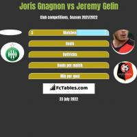 Joris Gnagnon vs Jeremy Gelin h2h player stats