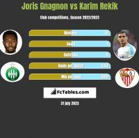 Joris Gnagnon vs Karim Rekik h2h player stats