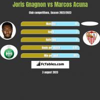 Joris Gnagnon vs Marcos Acuna h2h player stats