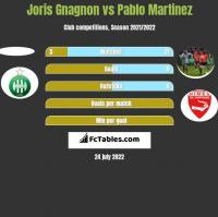 Joris Gnagnon vs Pablo Martinez h2h player stats