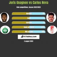 Joris Gnagnon vs Carlos Neva h2h player stats