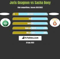 Joris Gnagnon vs Sacha Boey h2h player stats