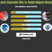 Joris Kayembe Ditu vs Abdul Majeed Waris h2h player stats