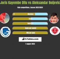 Joris Kayembe Ditu vs Aleksandar Boljevic h2h player stats