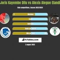Joris Kayembe Ditu vs Alexis Alegue Elandi h2h player stats
