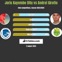 Joris Kayembe Ditu vs Andrei Girotto h2h player stats
