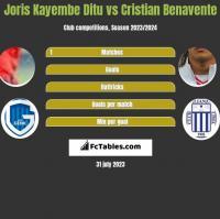 Joris Kayembe Ditu vs Cristian Benavente h2h player stats
