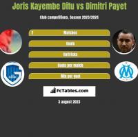 Joris Kayembe Ditu vs Dimitri Payet h2h player stats