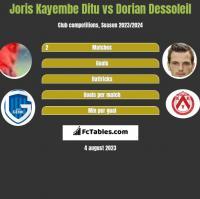 Joris Kayembe Ditu vs Dorian Dessoleil h2h player stats
