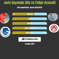 Joris Kayembe Ditu vs Felipe Avenatti h2h player stats