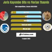 Joris Kayembe Ditu vs Florian Thauvin h2h player stats