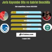 Joris Kayembe Ditu vs Gabriel Boschilia h2h player stats