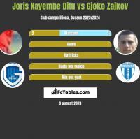 Joris Kayembe Ditu vs Gjoko Zajkov h2h player stats