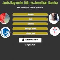 Joris Kayembe Ditu vs Jonathan Bamba h2h player stats