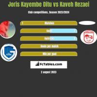 Joris Kayembe Ditu vs Kaveh Rezaei h2h player stats