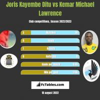 Joris Kayembe Ditu vs Kemar Michael Lawrence h2h player stats