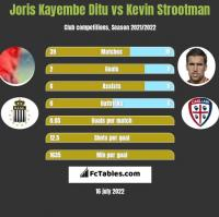 Joris Kayembe Ditu vs Kevin Strootman h2h player stats