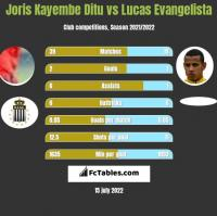 Joris Kayembe Ditu vs Lucas Evangelista h2h player stats