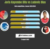 Joris Kayembe Ditu vs Ludovic Blas h2h player stats