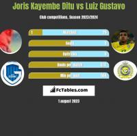 Joris Kayembe Ditu vs Luiz Gustavo h2h player stats
