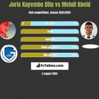Joris Kayembe Ditu vs Mehdi Abeid h2h player stats