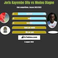 Joris Kayembe Ditu vs Modou Diagne h2h player stats