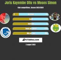 Joris Kayembe Ditu vs Moses Simon h2h player stats