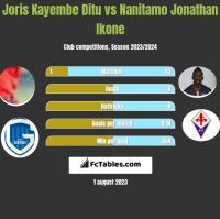 Joris Kayembe Ditu vs Nanitamo Jonathan Ikone h2h player stats